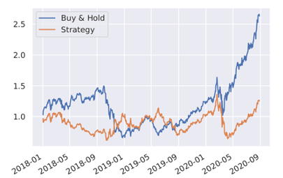 buy and hold strategy time series in python