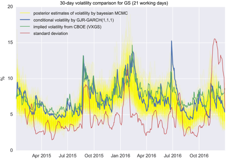 30-day volatility comparison for GS (21 working days)