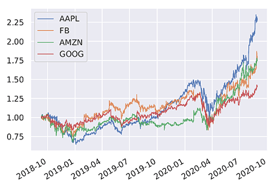 USD Value on apple, amazon, facebook and google stocks