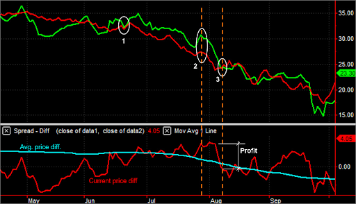 Figure 47: The principle of pair trading