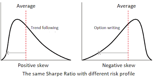 The same sharpe ratio with different risk profile