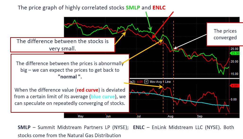 Price chart of highly correlated stocks